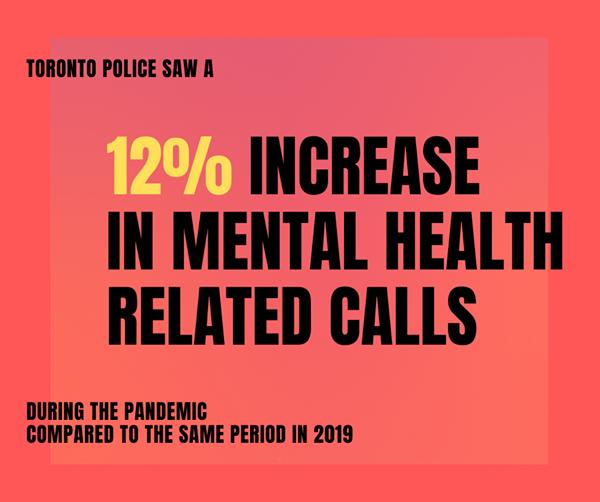 12% increase in mental health related calls