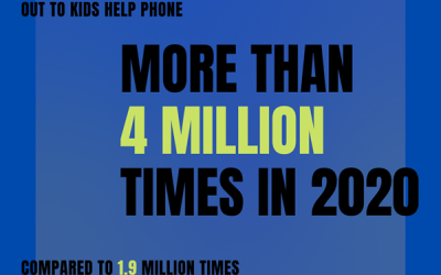 Kids Help Phone received more than twice the amount of calls in 2020 when compared to 2019